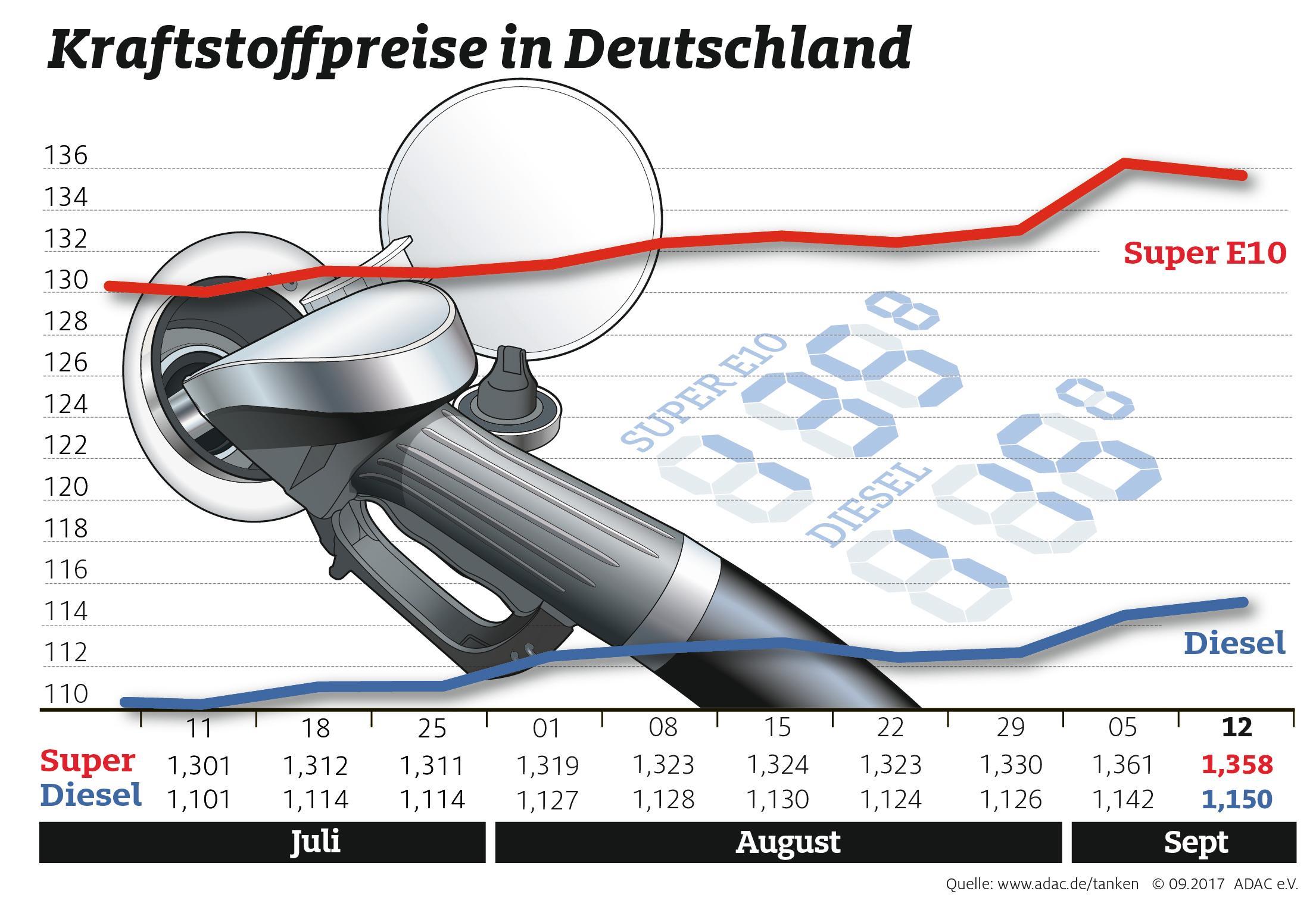 Deshalb steigt der Preis von Benzin und Heizöl stark an. Erstmals seit drei Jahren kostet der Liter Superbenzin E10 an den Tankstellen mehr als 1,40 Euro, für einen Liter Diesel muss man im Bundesdurchschnitt 1,26 Euro zahlen.
