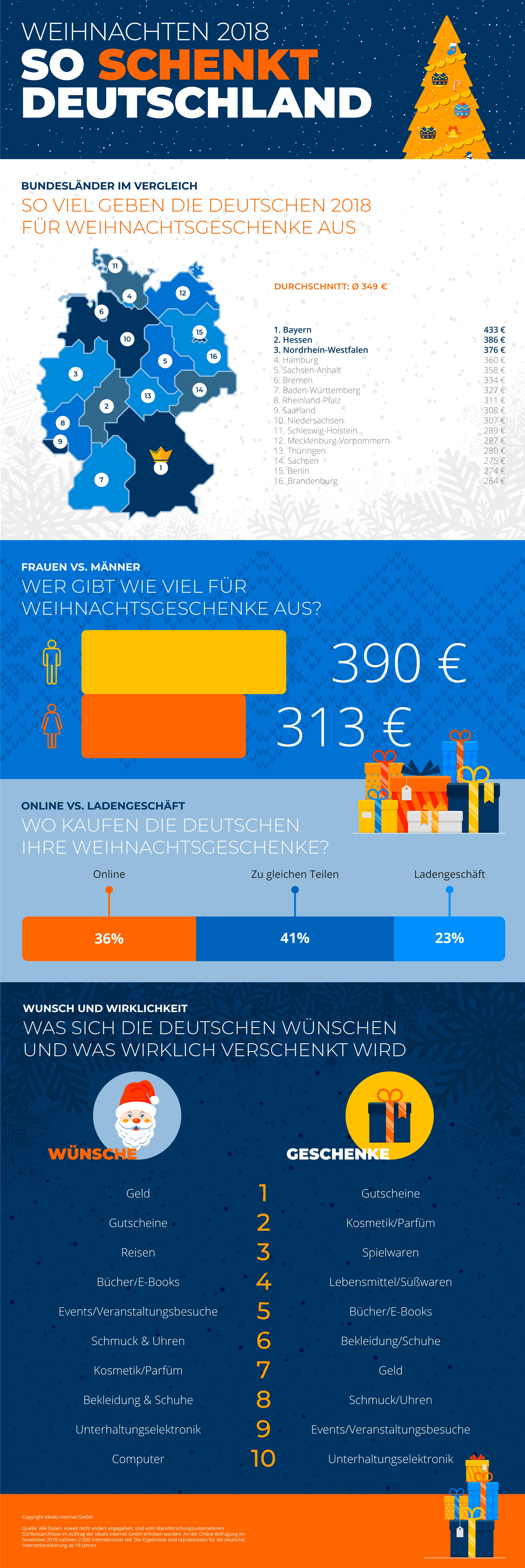 ▷ Weihnachtsgeschenke im Bundesländervergleich: Großzügige Bayern ...