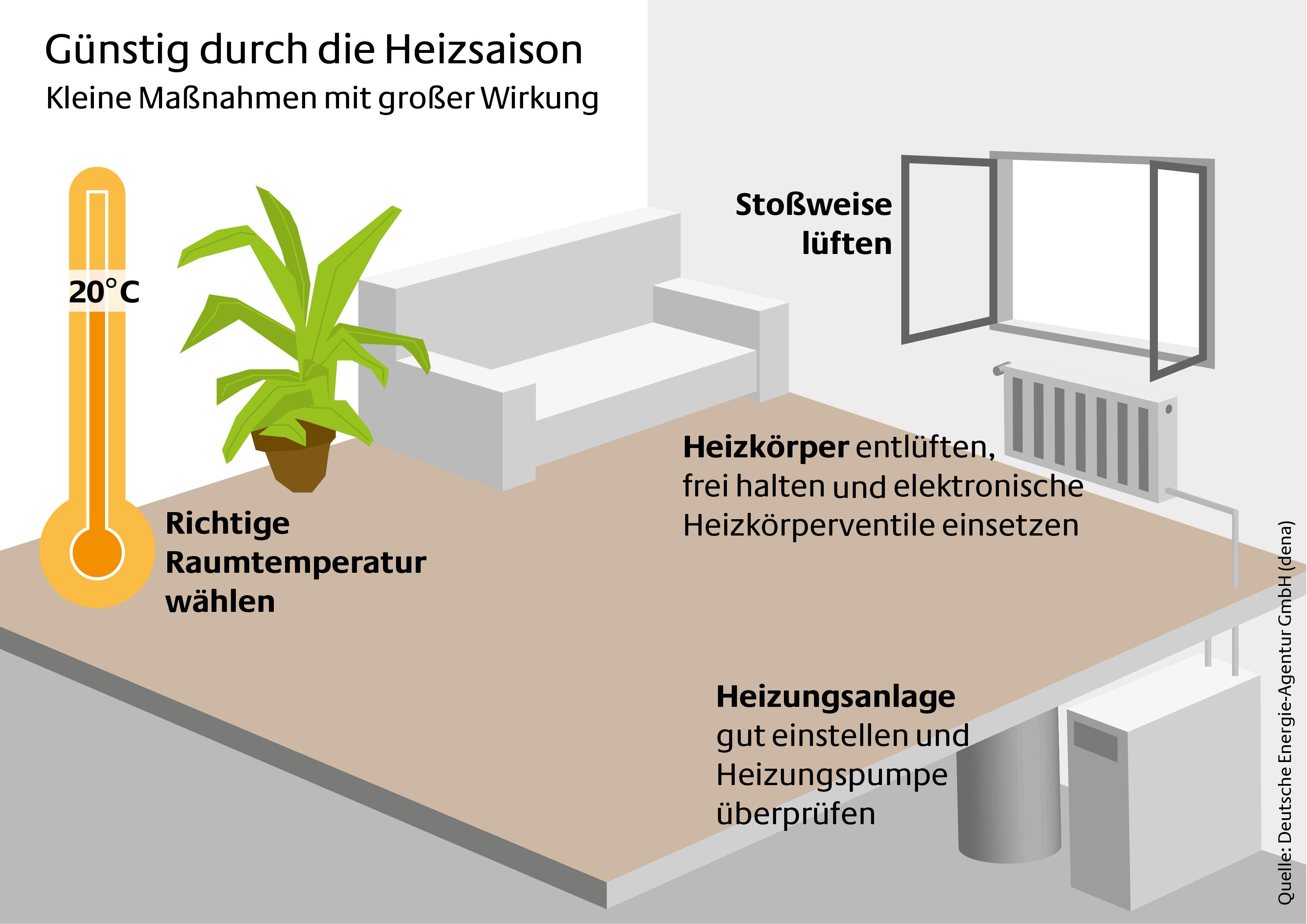 g nstig durch die heizsaison das richtige heizverhalten und eine gut gewartete anlage. Black Bedroom Furniture Sets. Home Design Ideas
