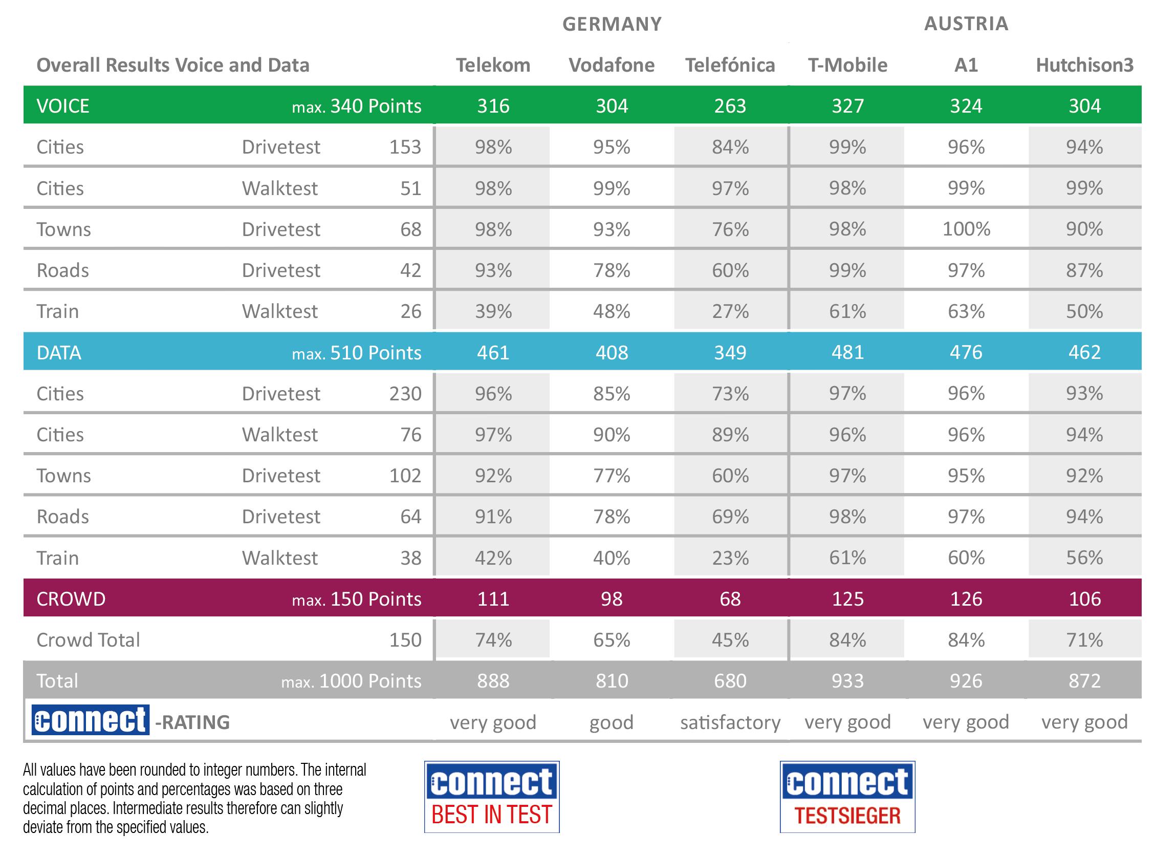 Deutsche Telekom Und T Mobile Gewinnen Den Connect Netztest Die