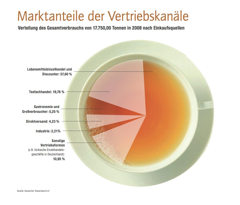 ▷ Teegenuss bei Deutschen hoch im Kurs: Rekord beim Teeimport / Das ...