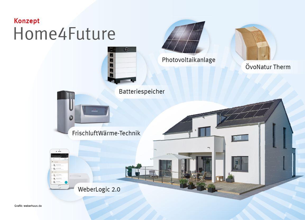 Zukunftsweisendes Hausbau-Konzept
