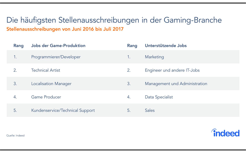 Awesome Gaming Manager Lebenslauf Frieze - FORTSETZUNG ARBEITSBLATT ...