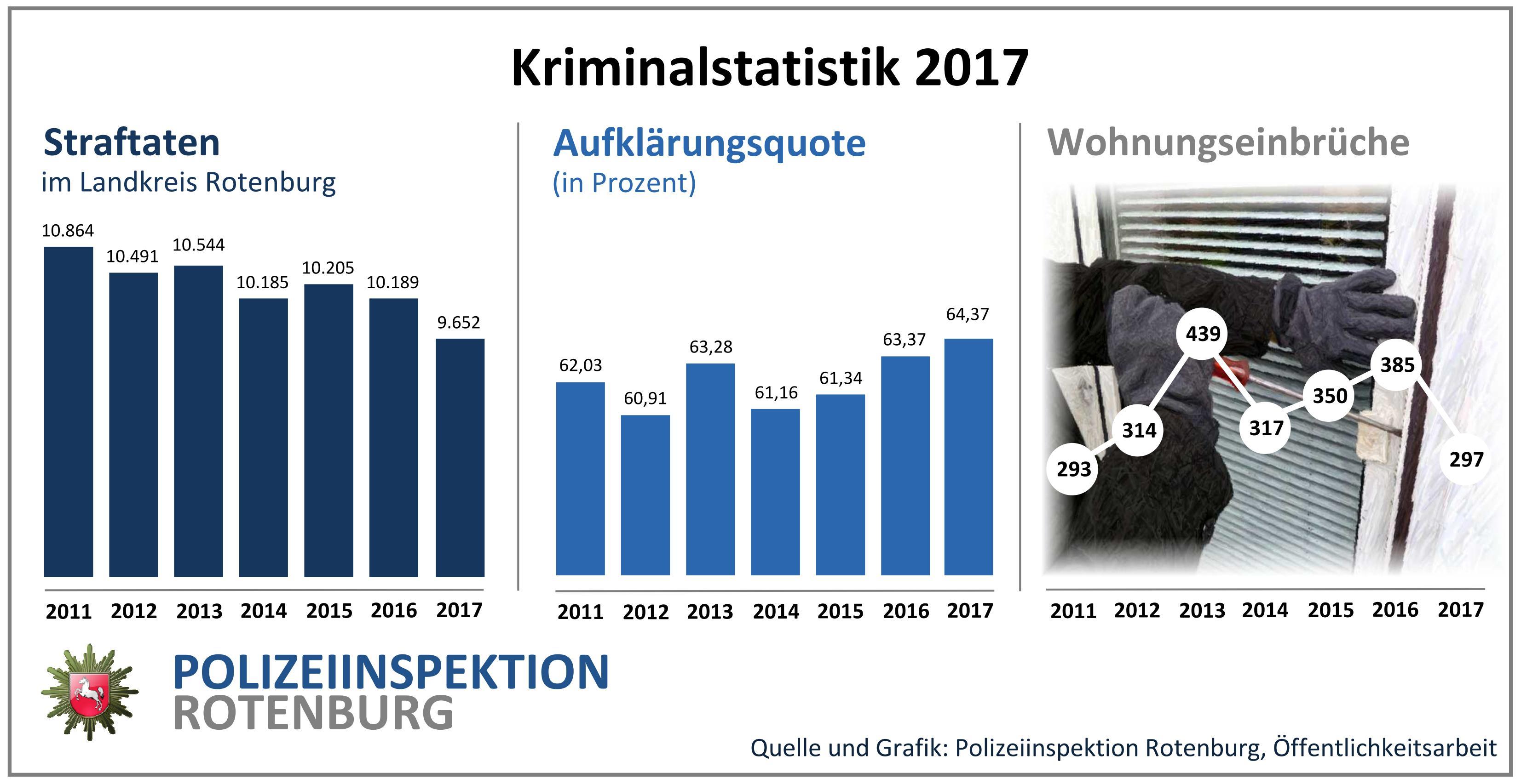 Bildergebnis für weniger Straftaten in 2017