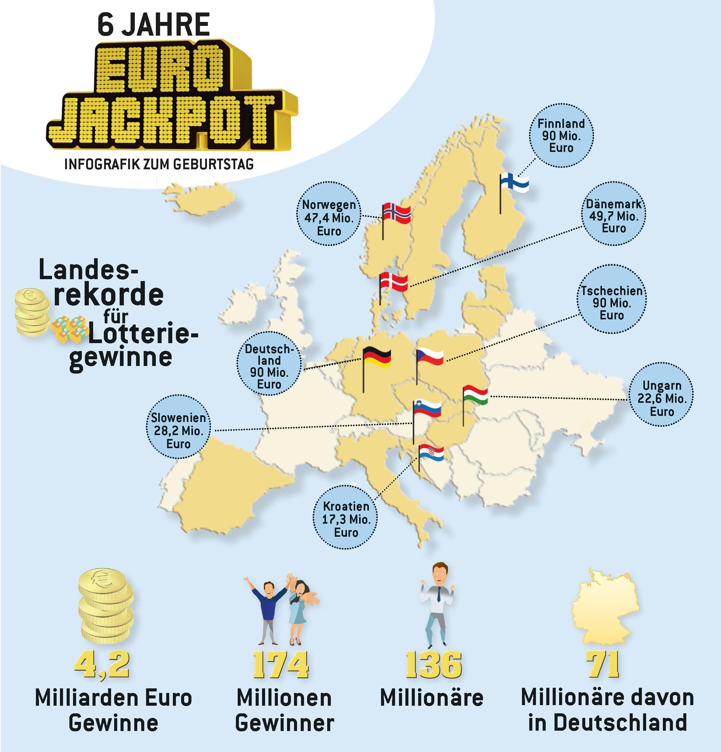 europas millionen lotterie