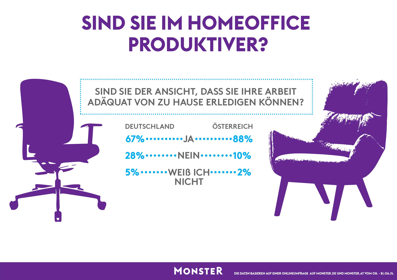 sind arbeitnehmer im home office produktiver pressemitteilung monster worldwide deutschland gmbh. Black Bedroom Furniture Sets. Home Design Ideas