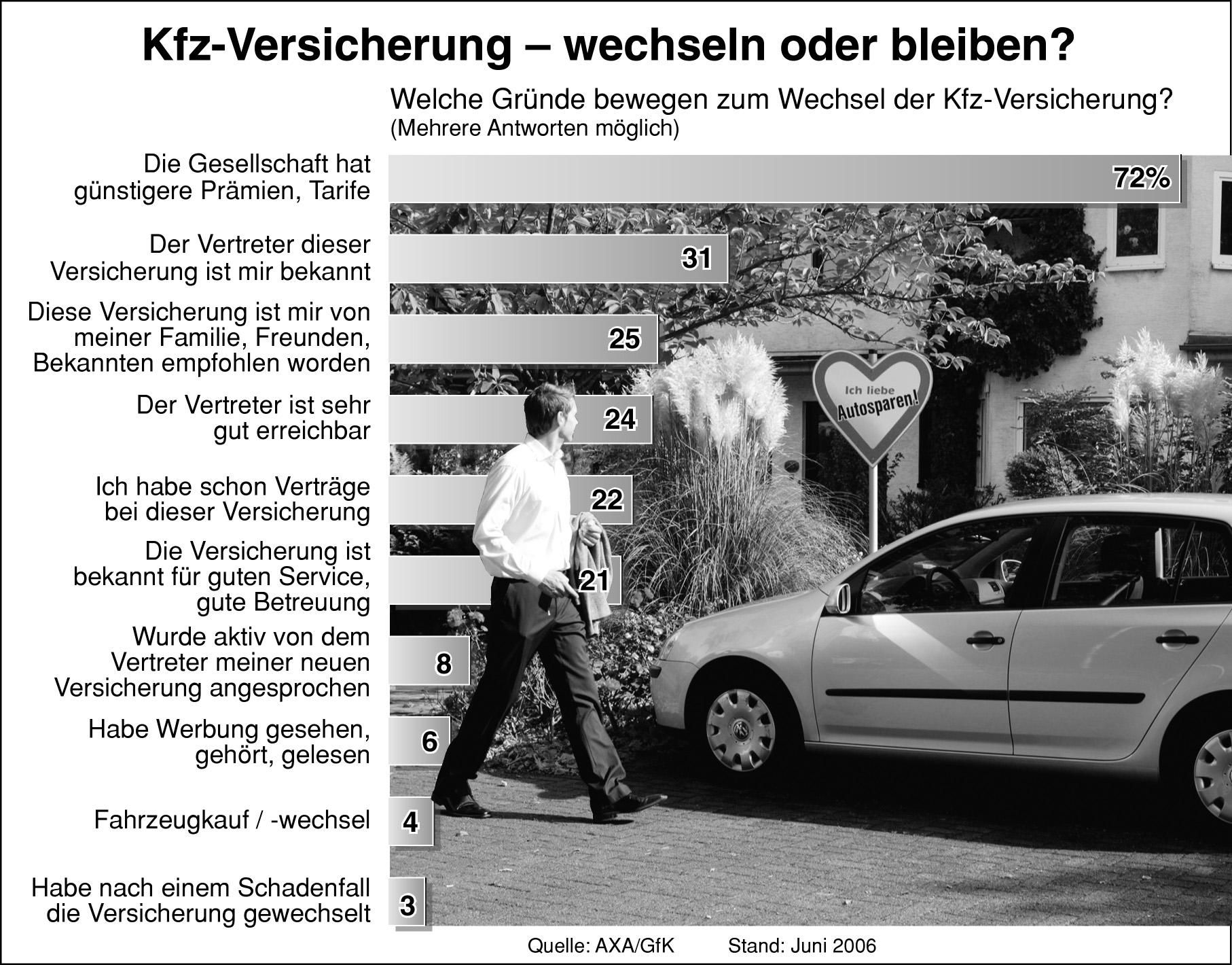 axa studie deutsche wechseln kfz versicherung aus kostengr nden pressemitteilung axa konzern ag. Black Bedroom Furniture Sets. Home Design Ideas