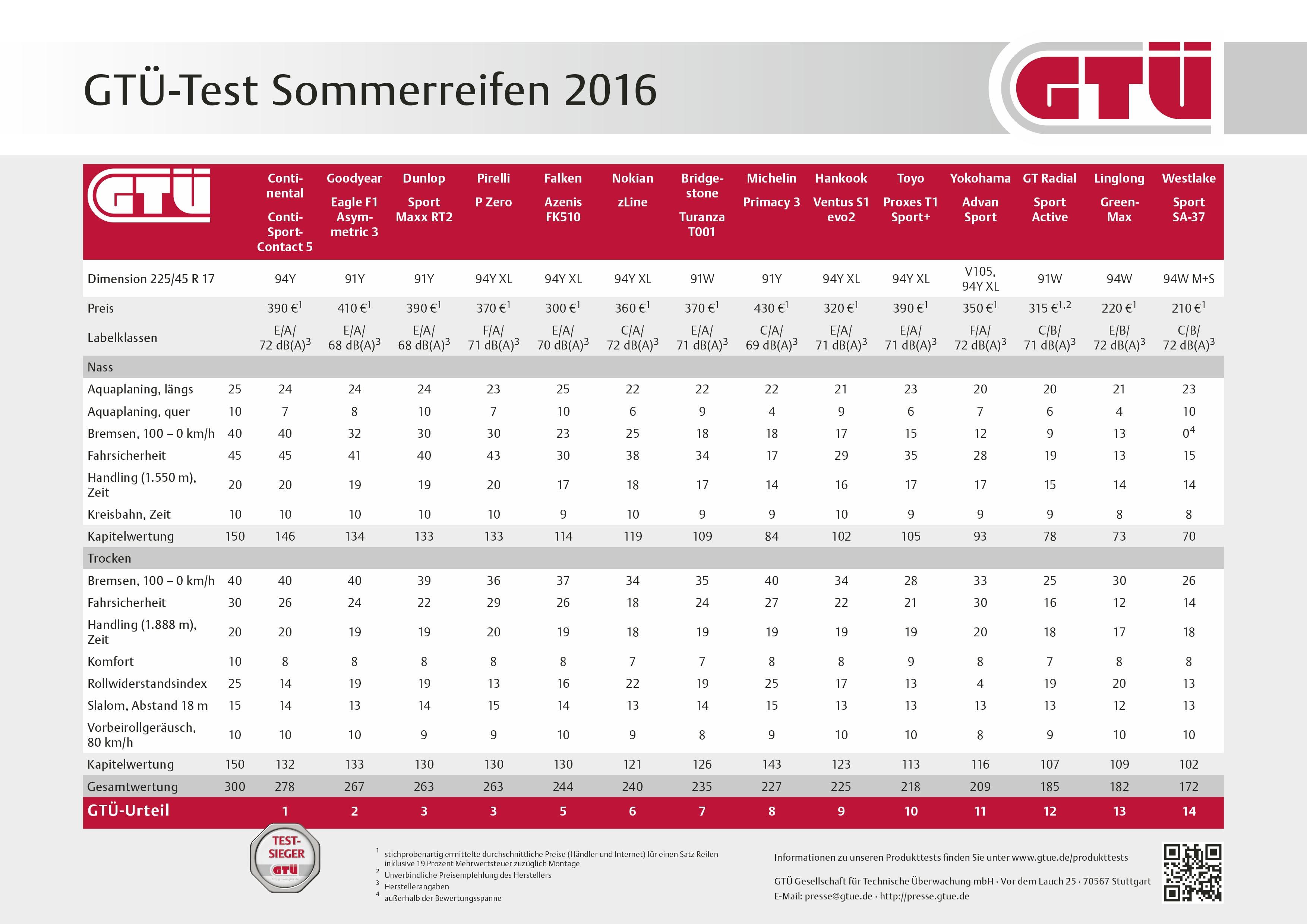Gt sommerreifentest 2016 hohe fahrsicherheit bei markenreifen hohes risiko bei - Amtliche afa tabelle 2016 ...