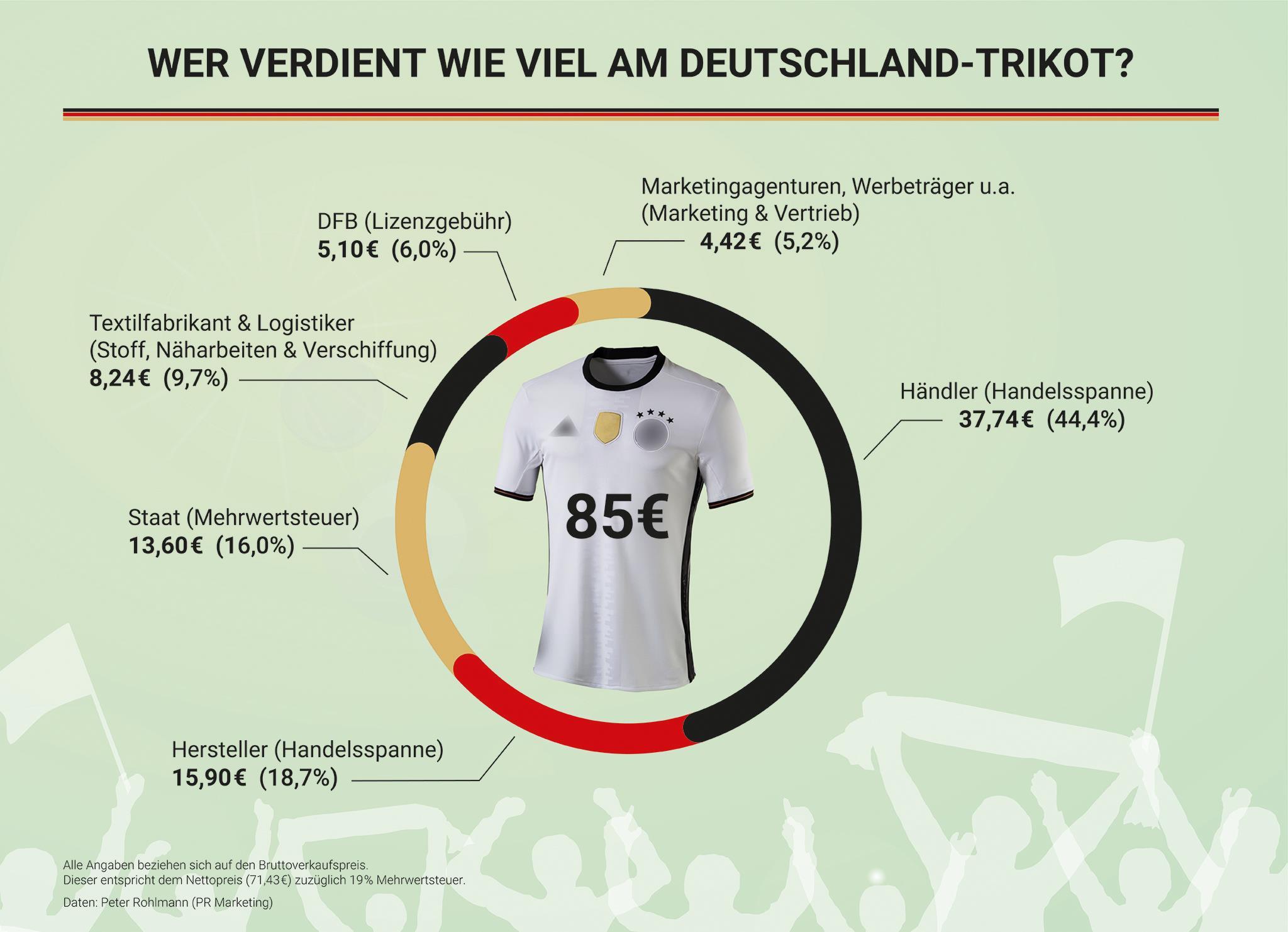 the latest f4acb b715d ▷ EM 2016: Wer verdient wie viel am Deutschland-Trikot ...