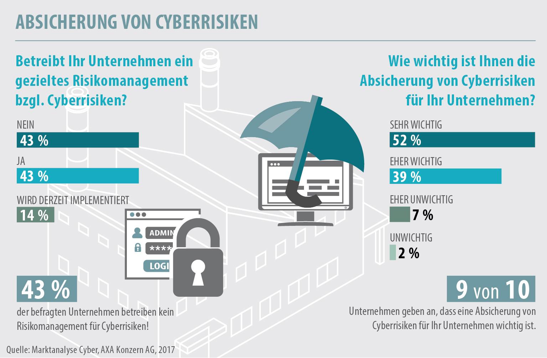 Cyberversicherung / Marktanalyse von AXA zeigt: Deutsche Unternehmer ...