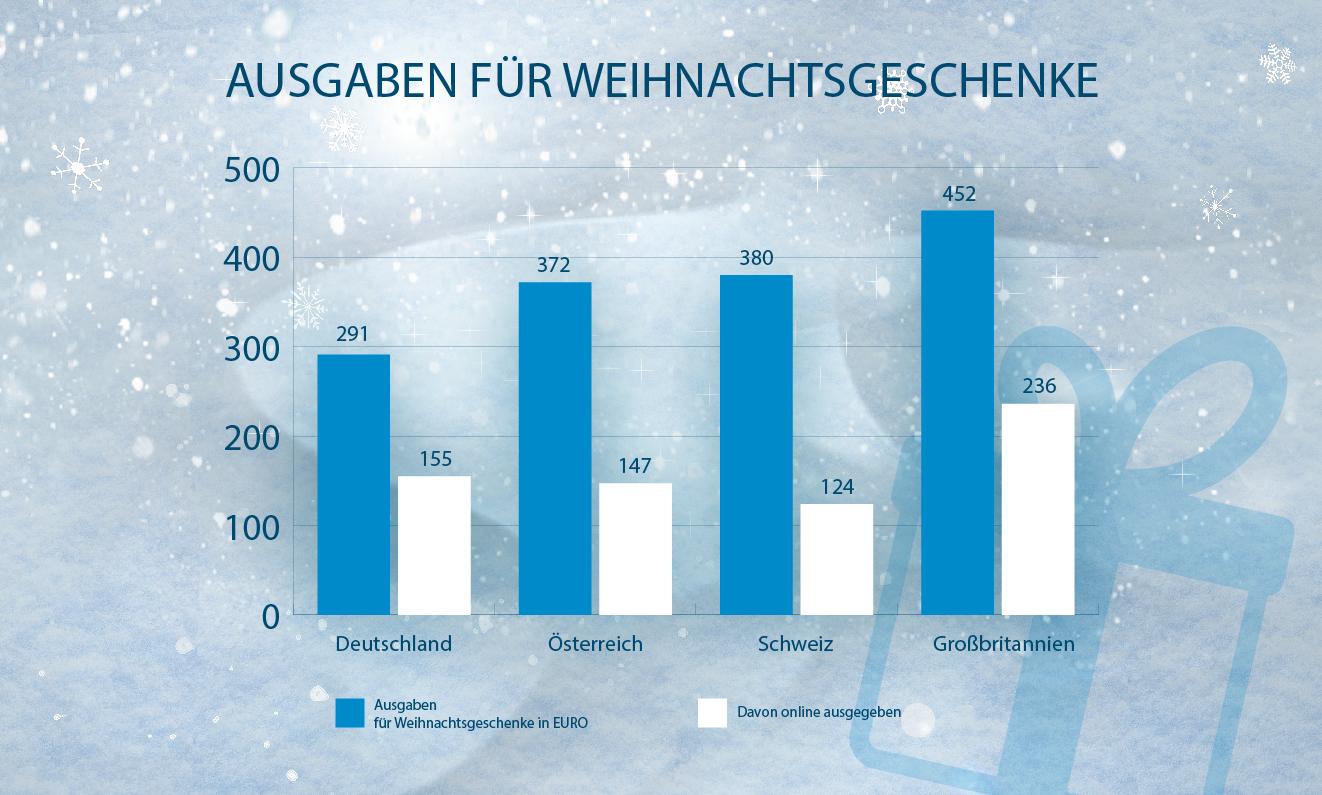▷ Deutsche geben 2016 weniger Geld für Weihnachtsgeschenke aus als ...