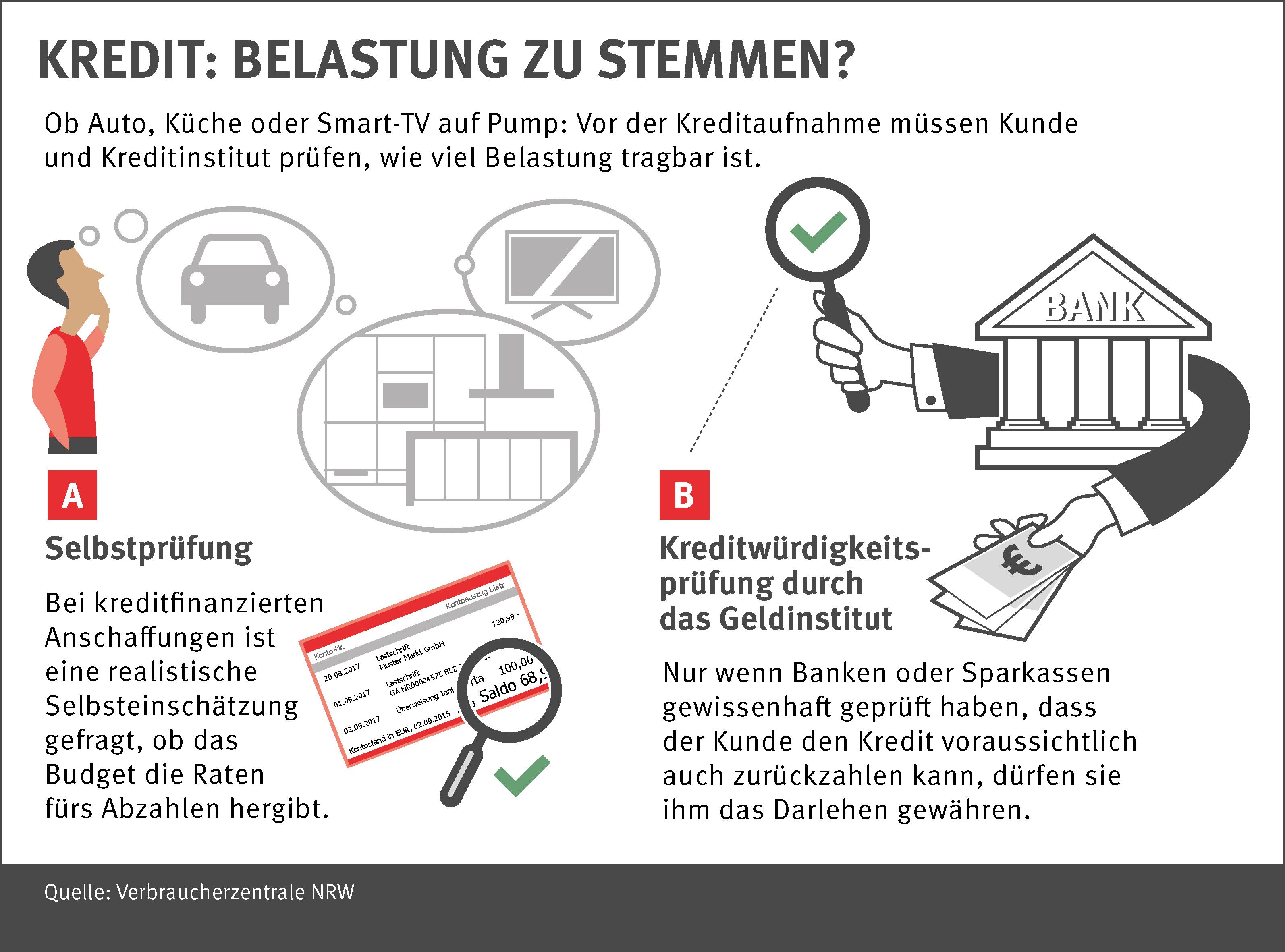 Umfrage Im Internet Kreditwurdigkeitsprufung Durch Banken Unter Der Lupe Pressemitteilung Verbraucherzentrale Nordrhein Westfalen E V