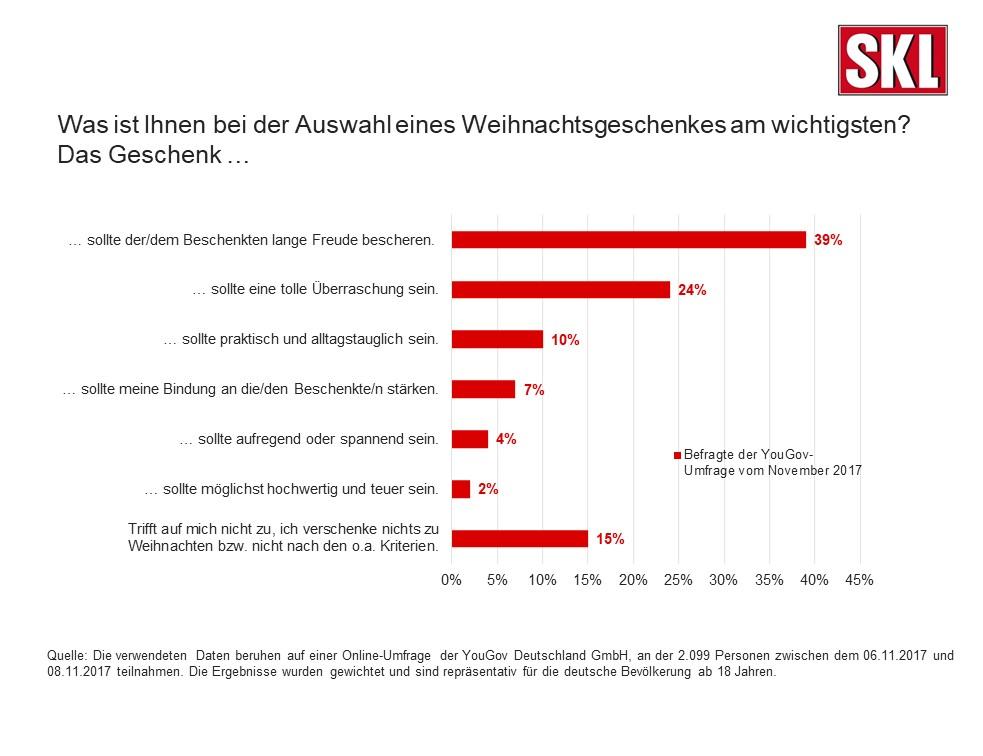 ▷ Der Geschenke-Trend 2017 / Die Deutschen setzen auf langfristige ...