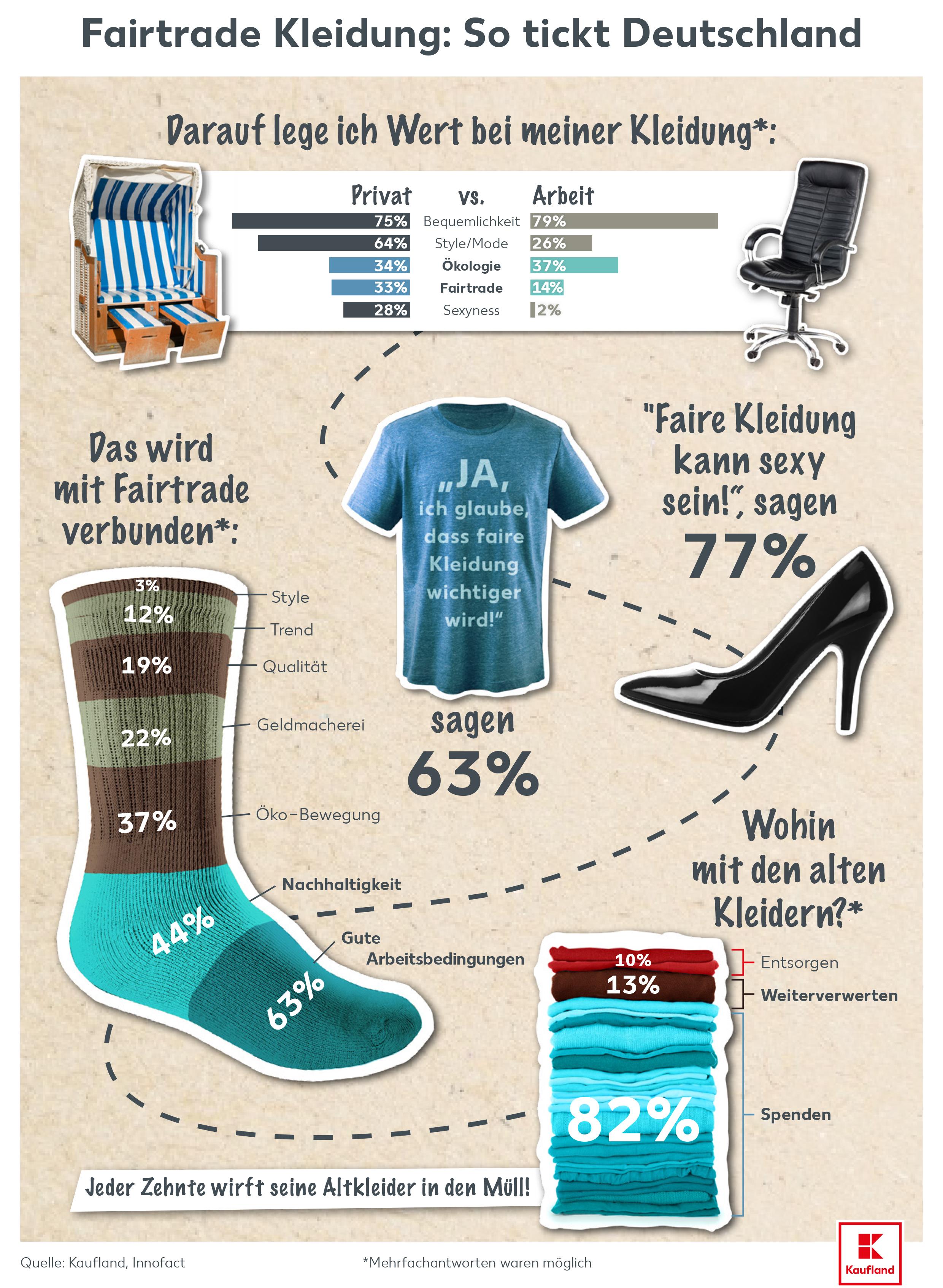 modisch anstelle fair fairtrade noch kein kaufkriterium f r deutsche presseportal. Black Bedroom Furniture Sets. Home Design Ideas
