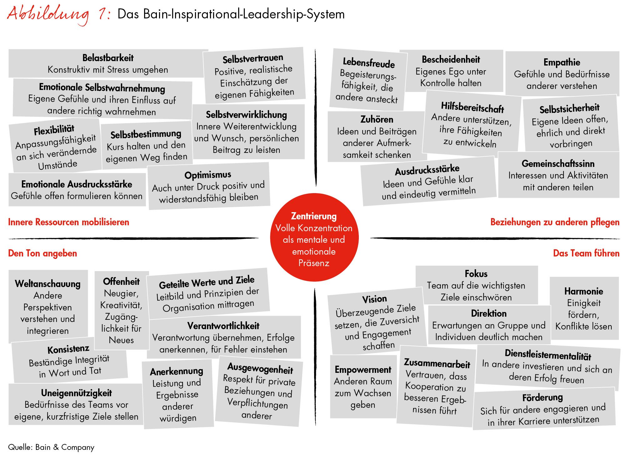 ▷ Inspirational-Leadership-System von Bain / Wie Führungskräfte ...