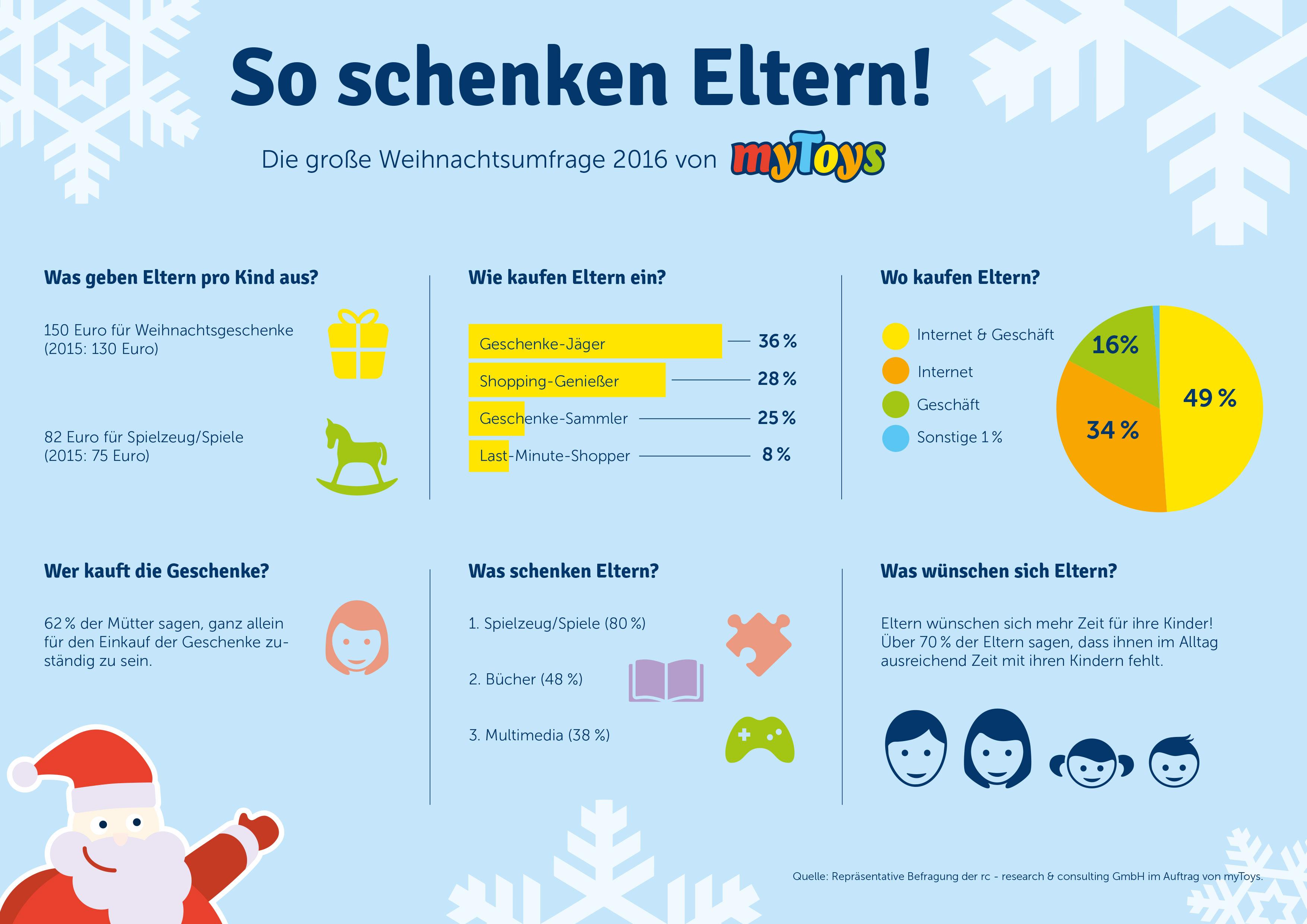 ▷ In Kauflaune: Eltern geben 2016 mehr Geld für Weihnachtsgeschenke ...