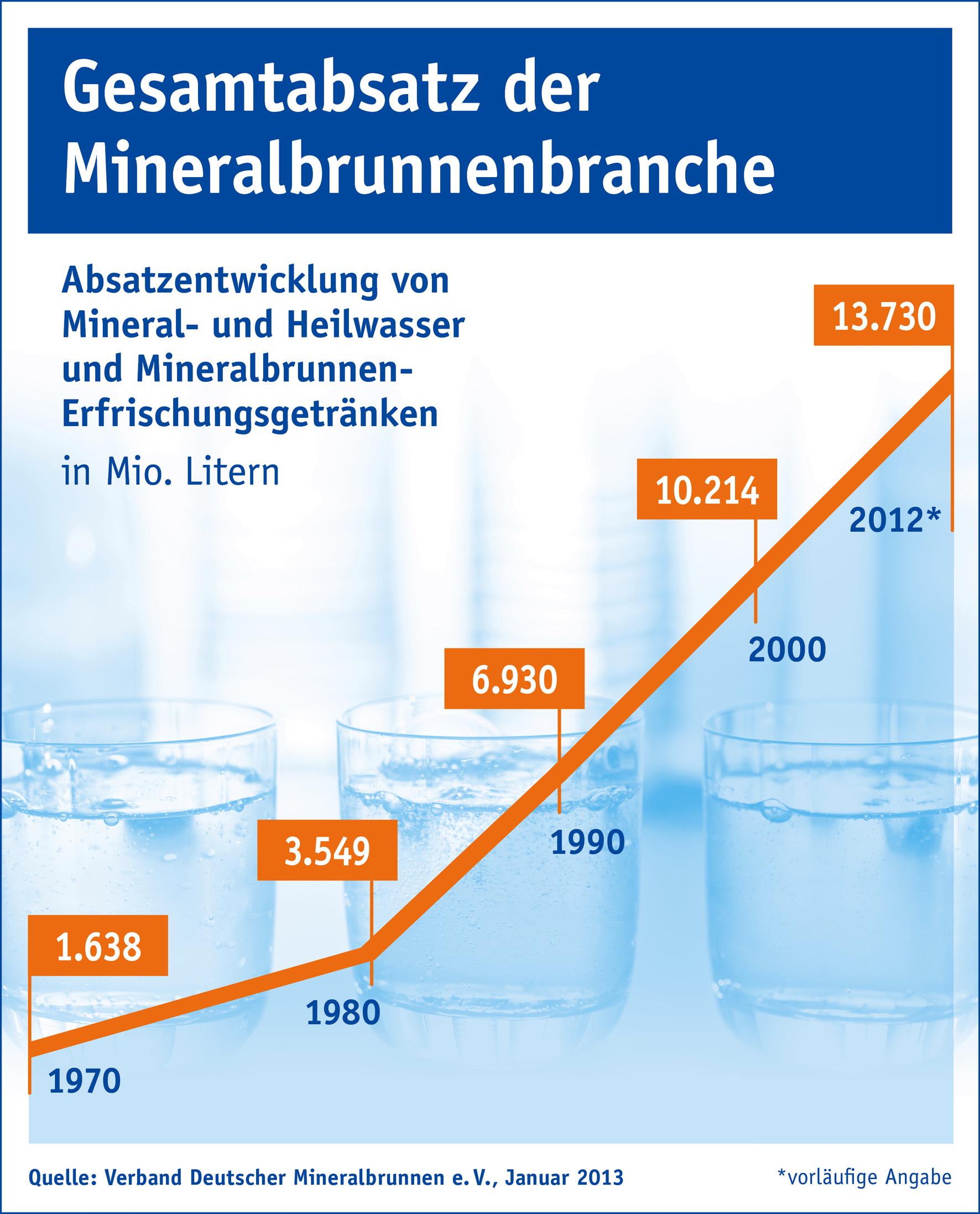 mineralwasser bei den deutschen immer beliebter bild pressemitteilung verband deutscher. Black Bedroom Furniture Sets. Home Design Ideas