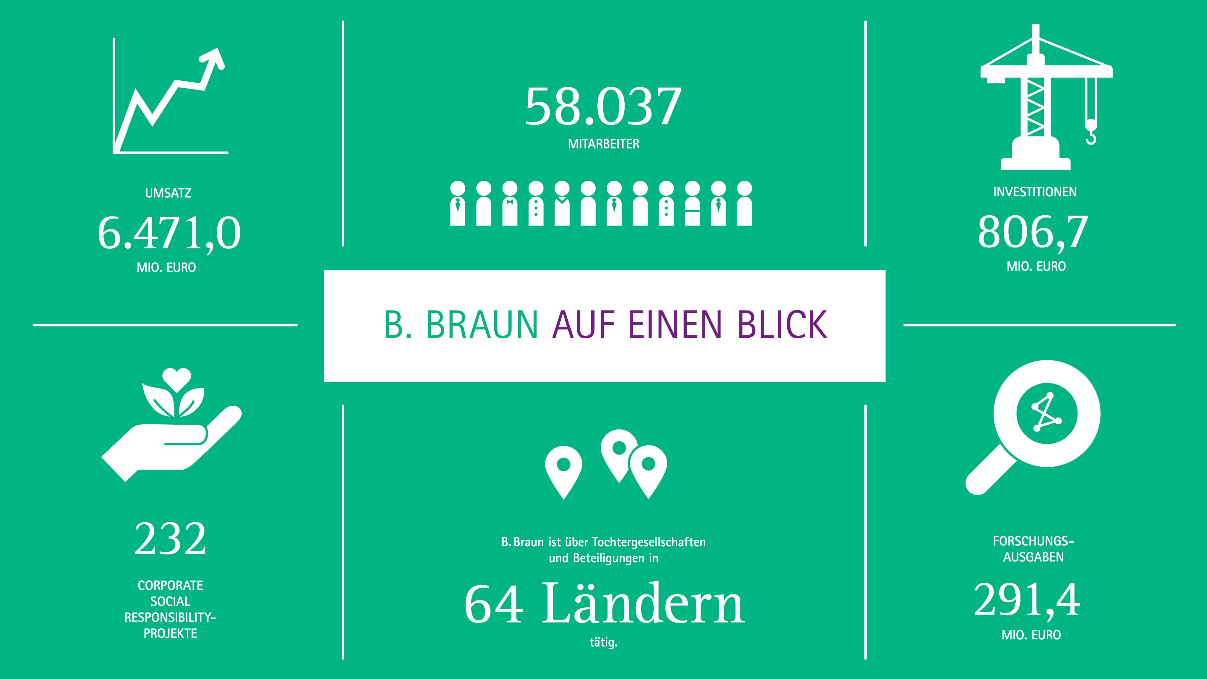 ▷ 36 News von B. Braun Melsungen AG - Pressemeldungen 2018 ...