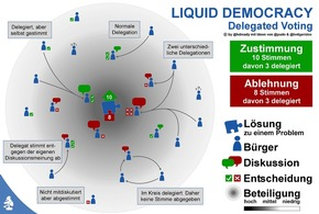 Liquid Democracy Stiftung - Liquid Democracy Foundation