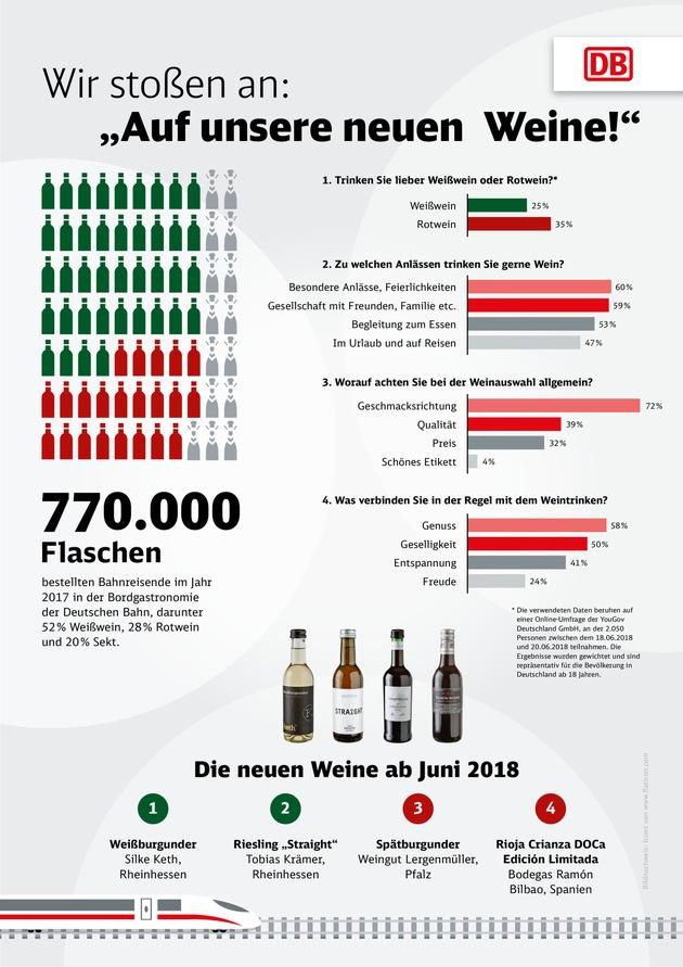 """Infografik: Repräsentative Umfrage zum Weinkonsum. Weiterer Text über ots und www.presseportal.de/nr/31465 / Die Verwendung dieses Bildes ist für redaktionelle Zwecke honorarfrei. Veröffentlichung bitte unter Quellenangabe: """"obs/Deutsche Bahn AG/DB Fernverkehr AG"""""""