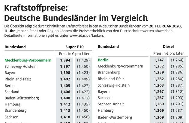 Benzin in Norddeutschland am günstigsten / Hessen und Thüringen besonders teuer
