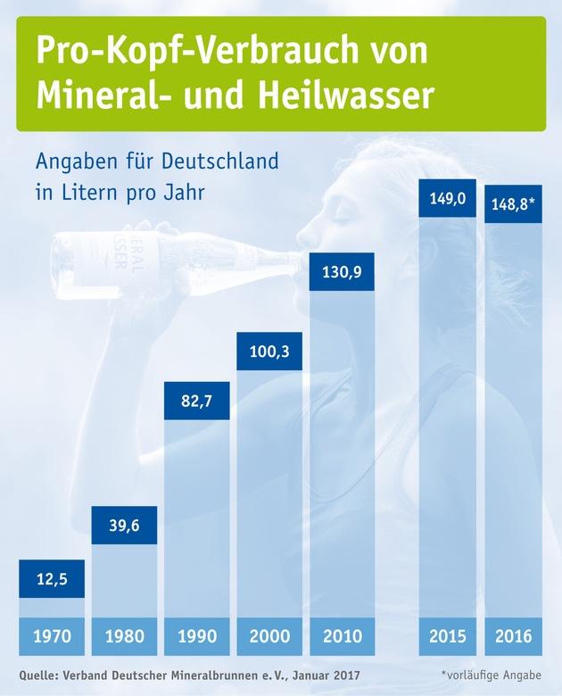 """Pro-Kopf-Verbrauch von Mineral- und Heilwasser in Deutschland seit 1970 / Weiterer Text über ots und www.presseportal.de/nr/28275 / Die Verwendung dieses Bildes ist für redaktionelle Zwecke honorarfrei. Veröffentlichung bitte unter Quellenangabe: """"obs/erband Deutscher Mineralbrunnen e.V."""""""