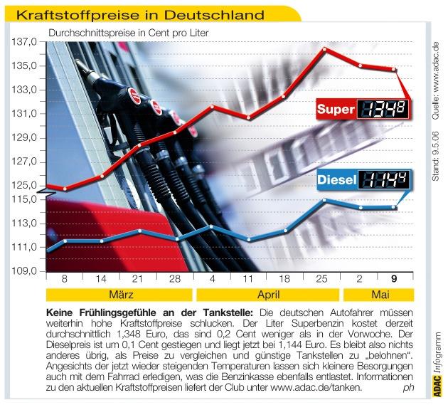 """Keine Frühlingsgefühle an der Tankstelle: Die deutschen Autofahrer müssen weiterhin hohe Kraftstoffpreise schlucken. Der Liter Superbenzin kostet derzeit durchschnittlich 1,348 Euro, das sind 0,2 Cent weniger als in der Vorwoche. Der Dieselpreis ist um 0,1 Cent gestiegen und liegt jetzt bei 1,144 Euro. Es bleibt also nichts anderes übrig, als Preise zu vergleichen und günstige Tankstellen zu """"belohnen"""". Angesichts der jetzt wieder steigenden Temperaturen lassen sich kleinere Besorgungen auch mit dem Fahrrad erledigen, was die Benzinkassen ebenfalls entlastet. Informationen zu den aktuellen Kraftstoffpreisen liefert der Club unter www.adac.de/tanken. Die Verwendung dieses Bildes ist für redaktionelle Zwecke honorarfrei. Abdruck bitte unter Quellenangabe: """"obs/ADAC"""""""