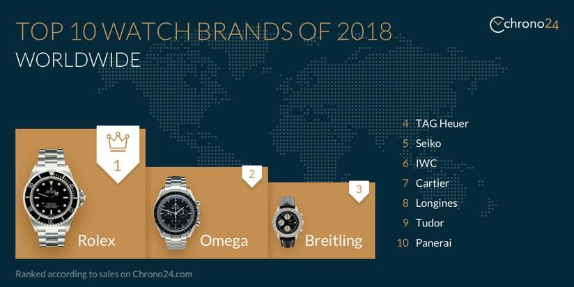 Top 10 watch brands, global