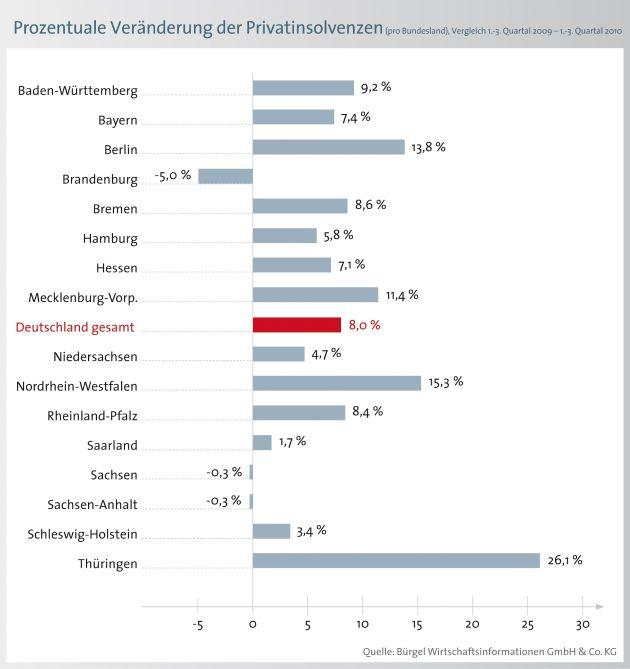 """Die Zahl der Verbraucherinsolvenzen steigt in den ersten drei Quartalen in Thüringen um 26,1 Prozent auf 2.340 Fälle am stärksten an - gefolgt von Nordrhein-Westfalen (plus 15,3 Prozent) und Berlin (plus 13,8 Prozent). Unterdessen ist die Pleitestatistik in Brandenburg (minus 5 Prozent),  Sachsen und Sachsen-Anhalt (jeweils minus 0,3 Prozent) rückläufig. Die Verwendung dieses Bildes ist für redaktionelle Zwecke honorarfrei. Veröffentlichung bitte unter Quellenangabe: """"obs/BÜRGEL Wirtschaftsinformationen GmbH & Co. KG"""""""