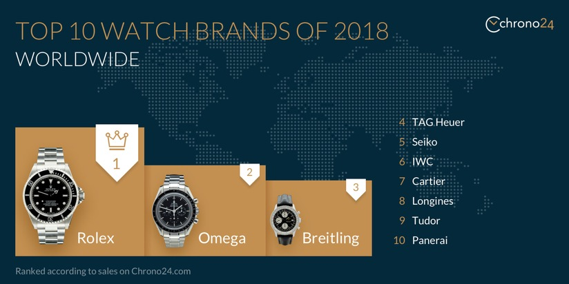 Top 10 brands, USA