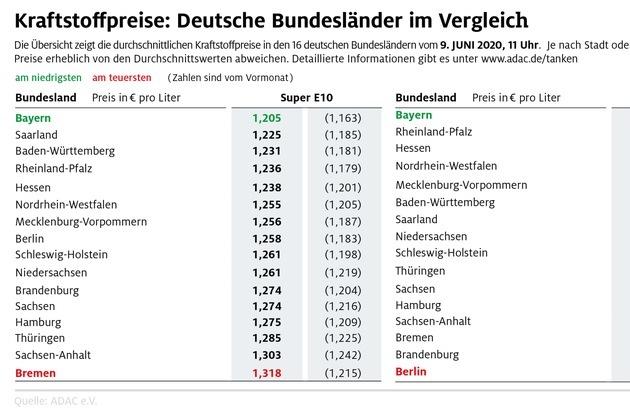 Tanken in Bayern am günstigsten / Preisdifferenz zwischen den Bundesländern wird größer