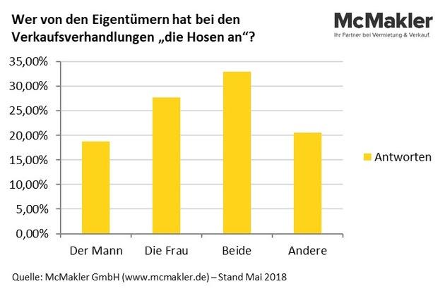"""Grafik: Wer von den Eigentümer hat bei den Verkaufsverhandlungen """"die Hosen an""""? (Bildrechte: McMakler GmbH, www.mcmakler.de)"""