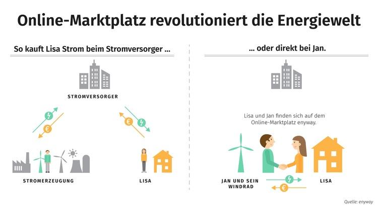 """Der Online-Marktplatz enyway revolutioniert die Energiewelt. Verbraucher kaufen ihren Strom direkt bei Betreibern von Windrädern und Solaranlagen. Klassische Stromversorger wie Stadtwerke und Konzerne werden nicht mehr benötigt. Weiterer Text über ots und www.presseportal.de/nr/128639 / Die Verwendung dieses Bildes ist für redaktionelle Zwecke honorarfrei. Veröffentlichung bitte unter Quellenangabe: """"obs/(c) Enyway GmbH"""""""