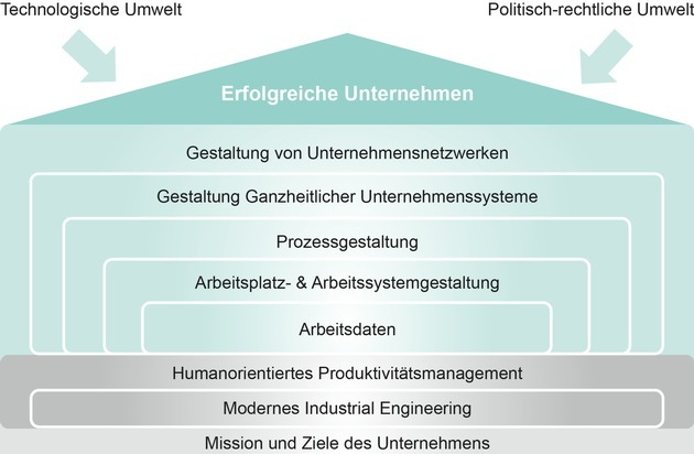 Arbeitsdating-Politik