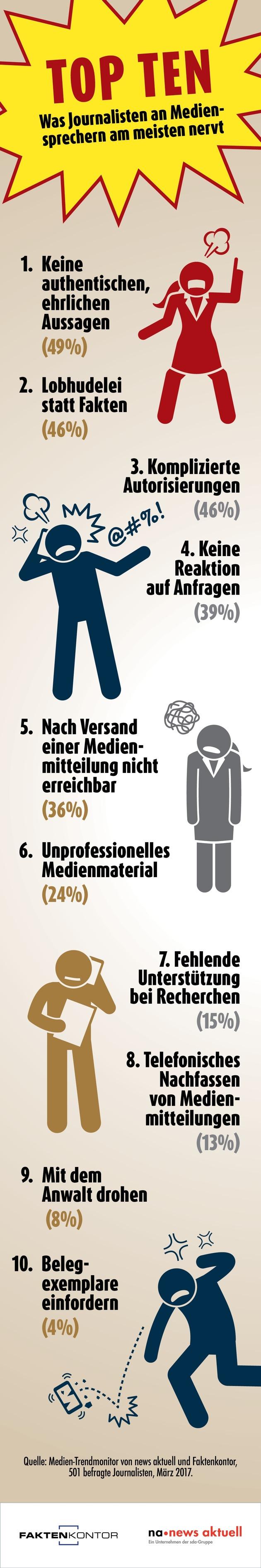 Top Ten: Was Journalisten an Mediensprechern am meisten nervt