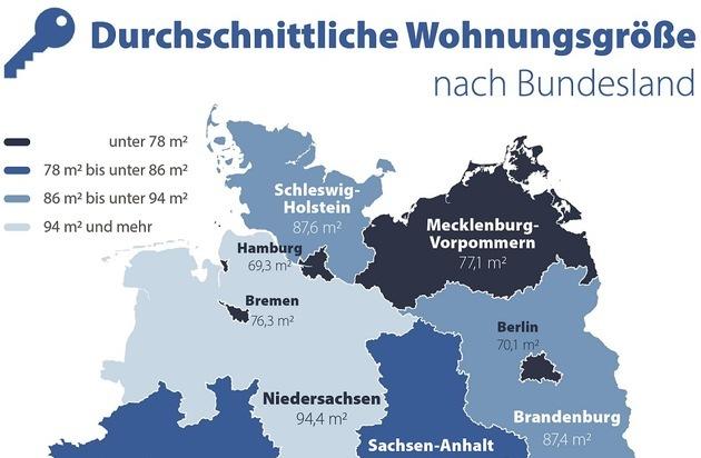 Wohnfläche: Saarländer leben auf 102 m², Hamburger und Berliner auf 70 m²