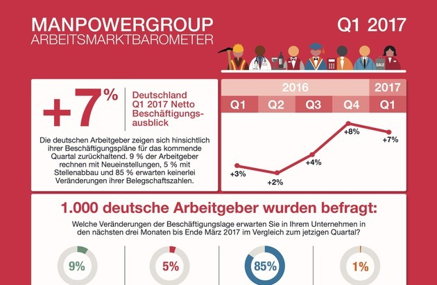 manpowergroup arbeitsmarktbarometer alle deutschen. Black Bedroom Furniture Sets. Home Design Ideas