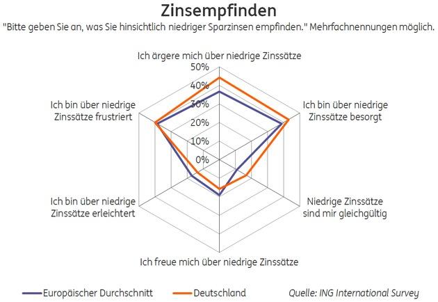 """Zinsempfinden. Weiterer Text über ots und www.presseportal.de/nr/59133 / Die Verwendung dieses Bildes ist für redaktionelle Zwecke honorarfrei. Veröffentlichung bitte unter Quellenangabe: """"obs/ING-DiBa AG"""""""