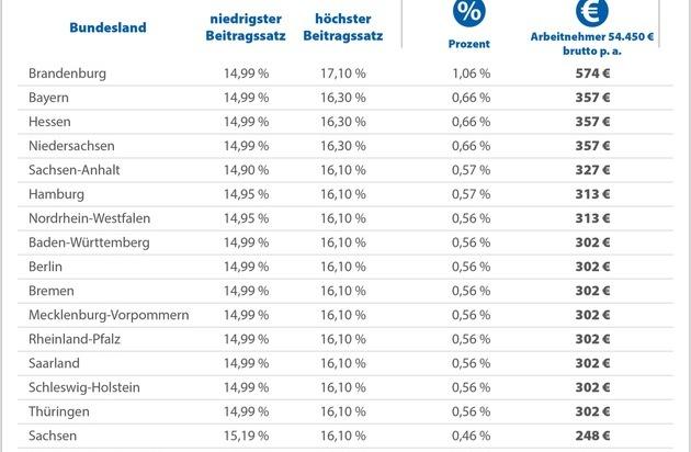 Krankenkassen: gesetzlich Versicherte verschenken jährlich 4,5 Mrd. Euro
