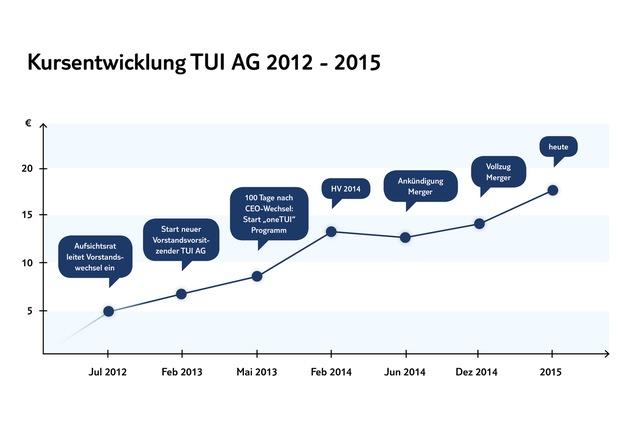 TUI Group gibt erstes Strategie-Update nach dem Zusammenschluss - Analystentag am 13. Mai in London