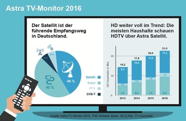 astra tv monitor 2016 der satellit ist der f hrende empfangsweg in deutschland presseportal. Black Bedroom Furniture Sets. Home Design Ideas