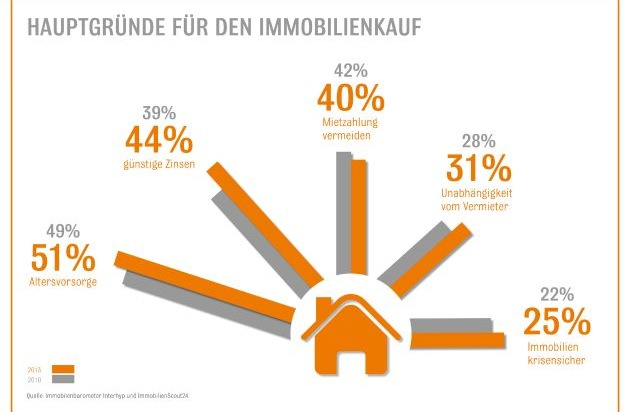 immobilienbarometer baugeldzinsen als boomfaktor f r. Black Bedroom Furniture Sets. Home Design Ideas