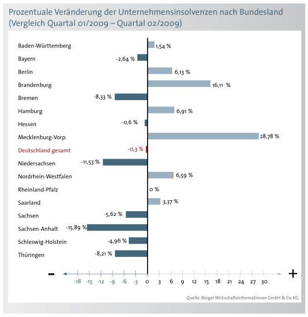 Weiterhin hohe Zahl von Firmeninsolvenzen - 8,4 Prozent mehr Pleiten im Juli (mit Grafiken)