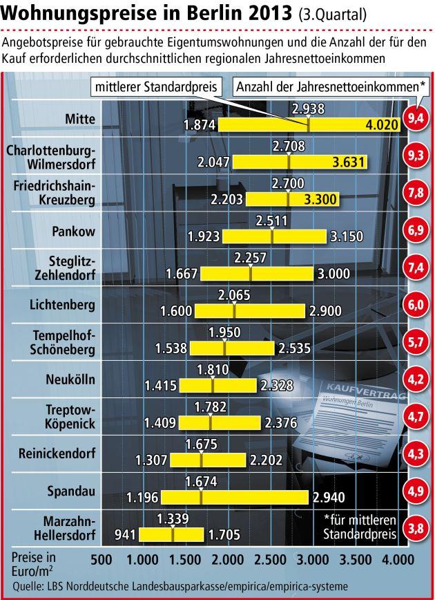 Eigentumswohnungen in Berlin werden teurer / Wo sich der Wohnungskauf besonders lohnt