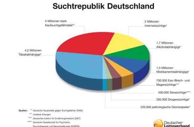 Rauchen - Statistiken und Zahlen
