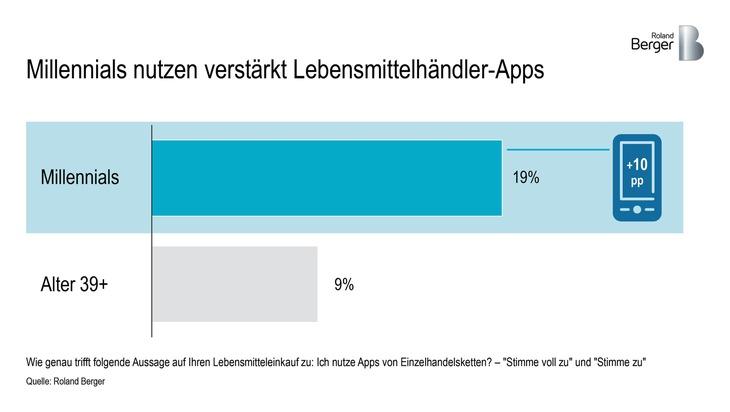 """Millennials nutzen verstärkt Lebensmittelhändler-Apps / Weiterer Text über ots und www.presseportal.de/nr/32053 / Die Verwendung dieses Bildes ist für redaktionelle Zwecke honorarfrei. Veröffentlichung bitte unter Quellenangabe: """"obs/Roland Berger"""""""