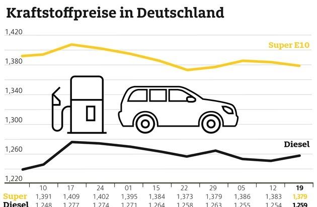 Benzin an den Tankstellen billiger als in der Vorwoche / Preisdifferenz zwischen Benzin und Diesel verringert sich