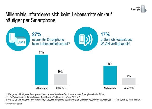 """Millennials informieren sich beim Lebensmitteleinkauf häufiger per Smartphone / Weiterer Text über ots und www.presseportal.de/nr/32053 / Die Verwendung dieses Bildes ist für redaktionelle Zwecke honorarfrei. Veröffentlichung bitte unter Quellenangabe: """"obs/Roland Berger"""""""