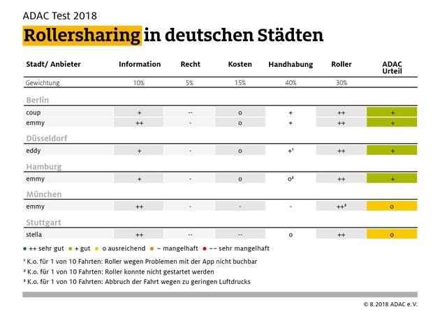 """Alle Ergebnisse auf einen Blick. Weiterer Text über ots und www.presseportal.de/nr/7849 / Die Verwendung dieses Bildes ist für redaktionelle Zwecke honorarfrei. Veröffentlichung bitte unter Quellenangabe: """"obs/ADAC"""""""