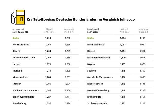 Tanken in Berlin besonders preiswert / In Hamburg müssen Autofahrer für Benzin am meisten bezahlen